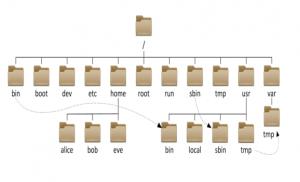 文件系统目录