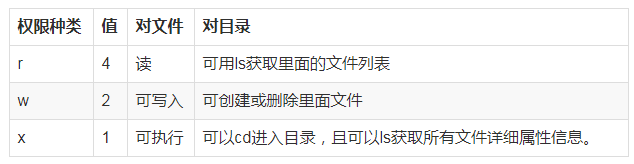 linux文件权限管理,用户,组管理常用命令使用详解