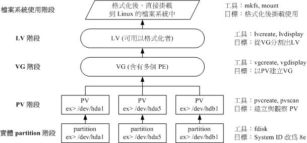 LVM示意图1