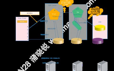 论Nginx作为Web服务器的应用在Linux上的实现 ( Blog 18)