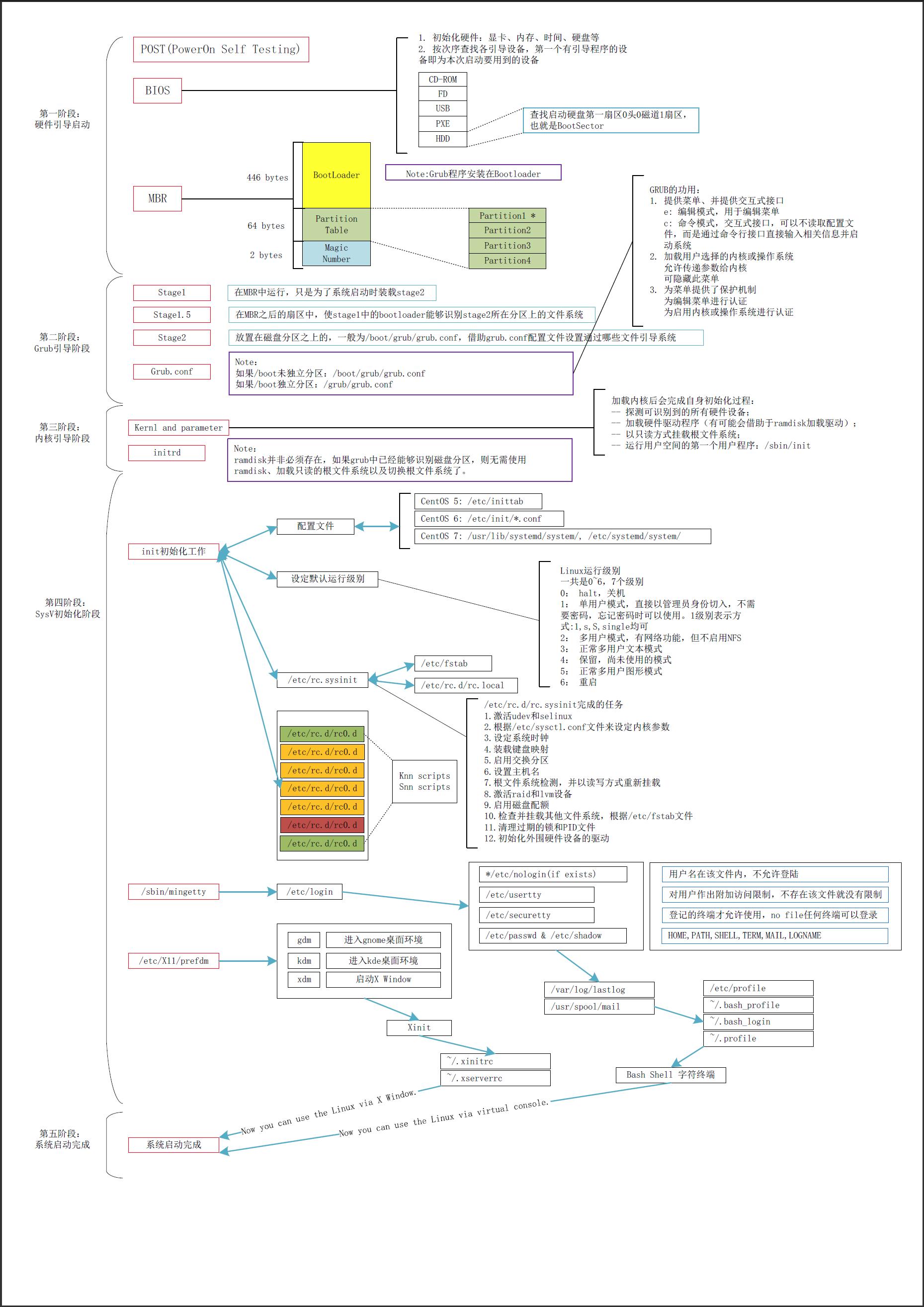 Linux启动流程示意图