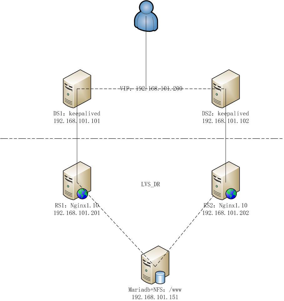 基于Keepalived+Nginx实现高可用负载均衡