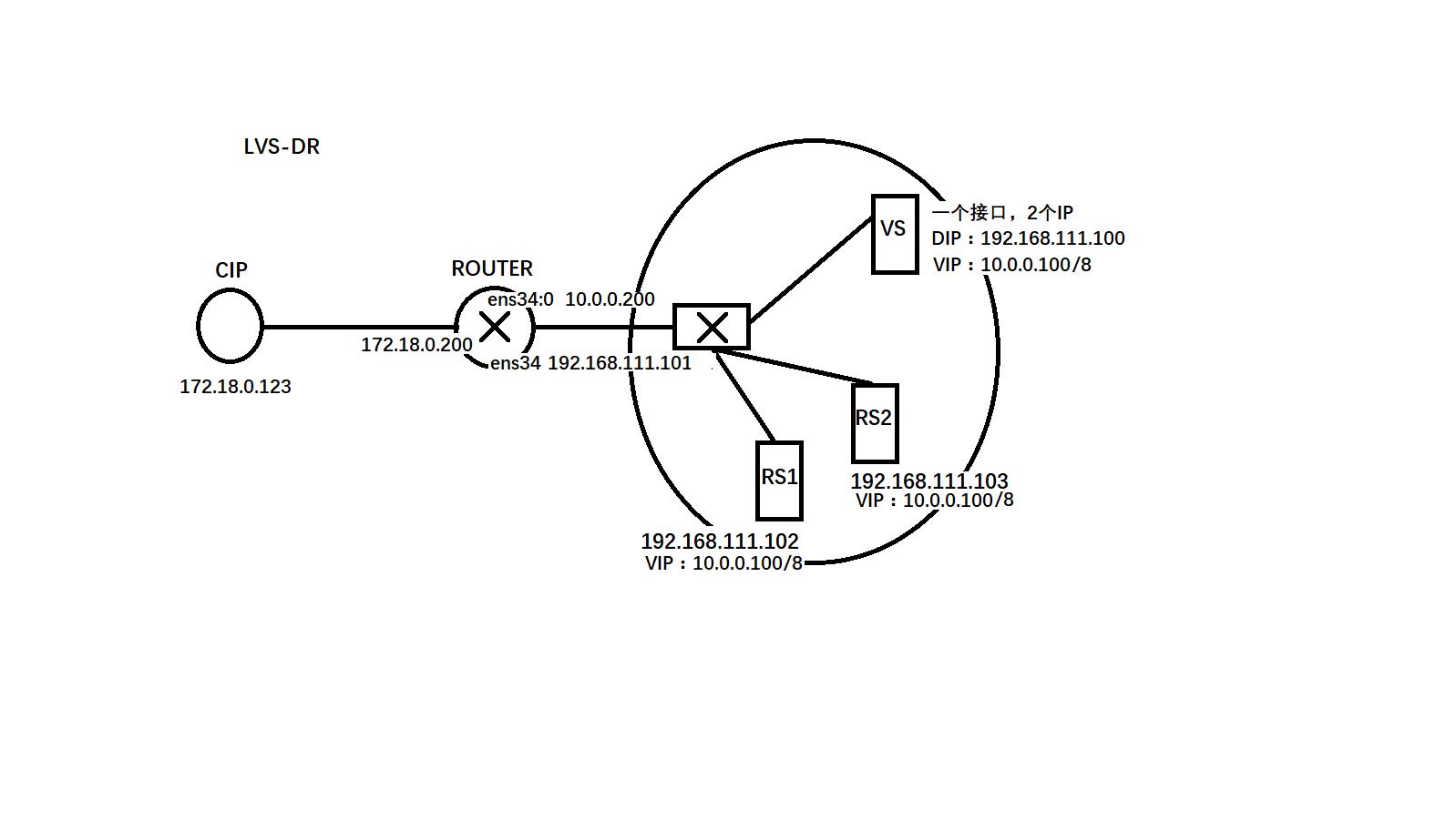 实验lvs-dr模式