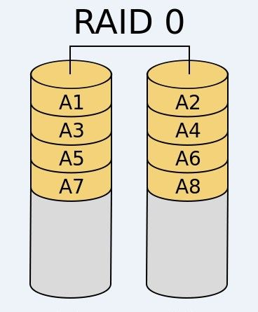 Linux系统中RAID及LVM管理0