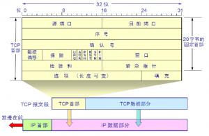 TCP/IP协议栈  和IP地址规划