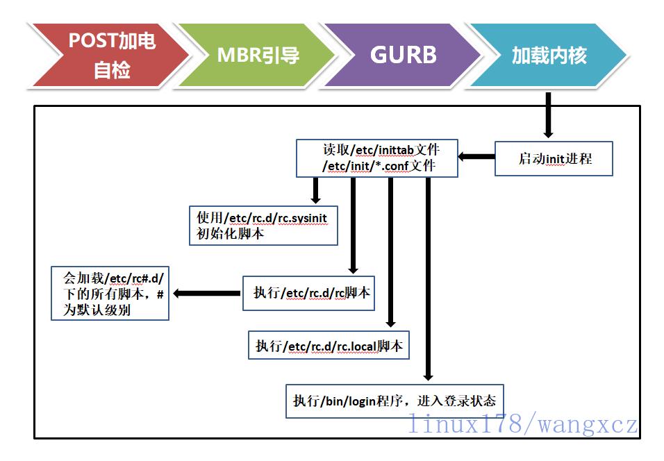 centos6启动流程_gaitubao_com_watermark