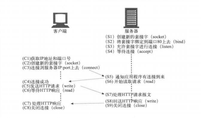 http通信服务过程