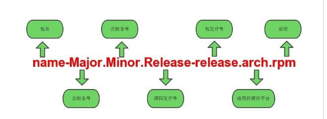 linux 学习5