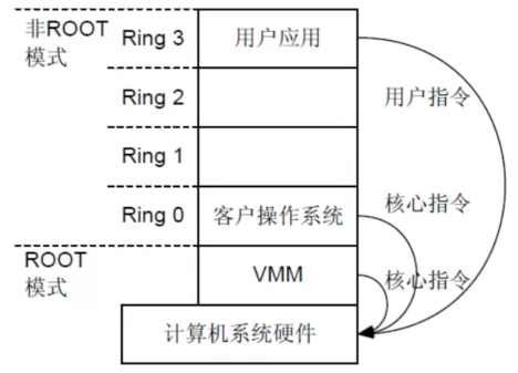 CPU硬件虚拟化