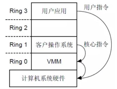 CPU软件虚拟化