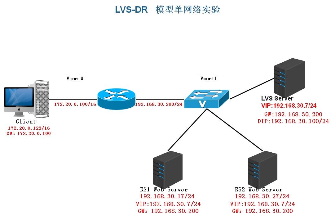 LVS-DR模型-单网络