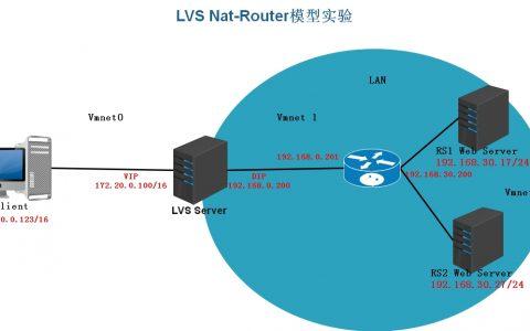 LVS虚拟服务器相关实验