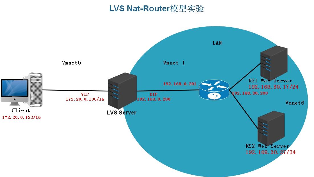Nat-Router模型