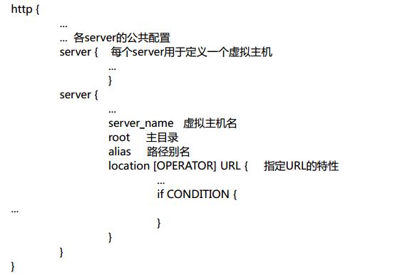 http配置结构