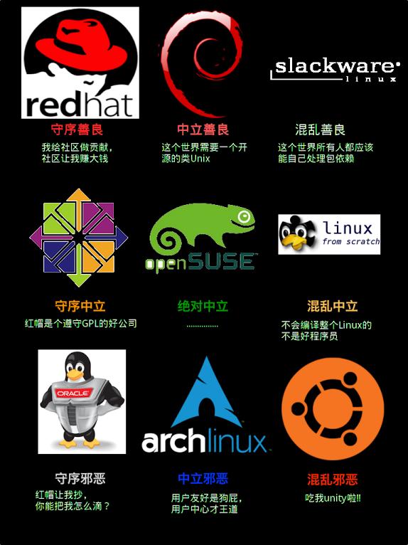 linux发行版之间的联系和区别