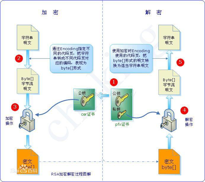 加密解密过程图