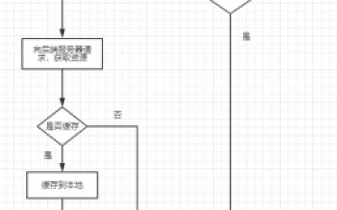 http协议缓存原理,回溯原理与CDN
